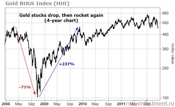 рост акций на золото