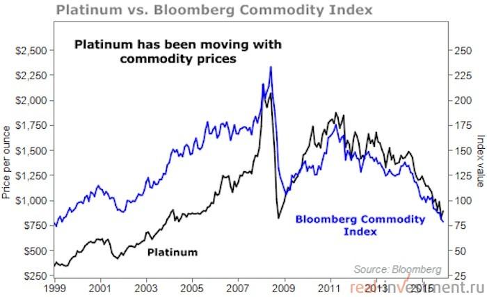 График падения цен на платину