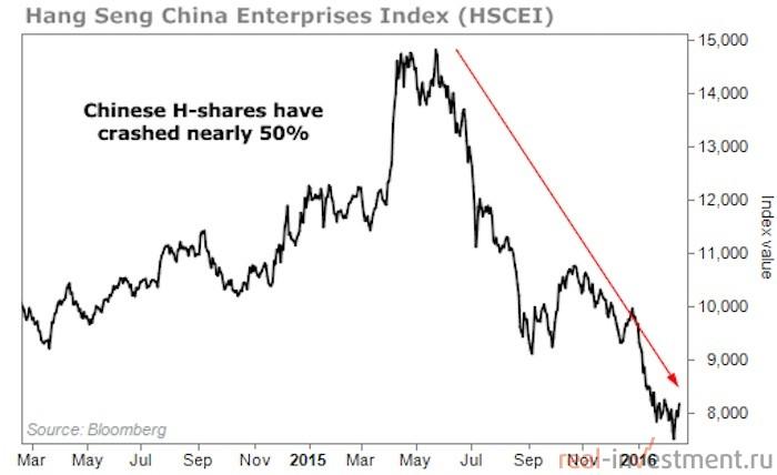 график индекса HSCEI