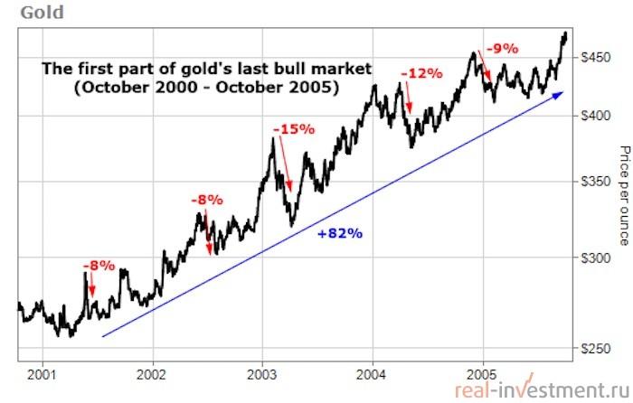 почему золото упало