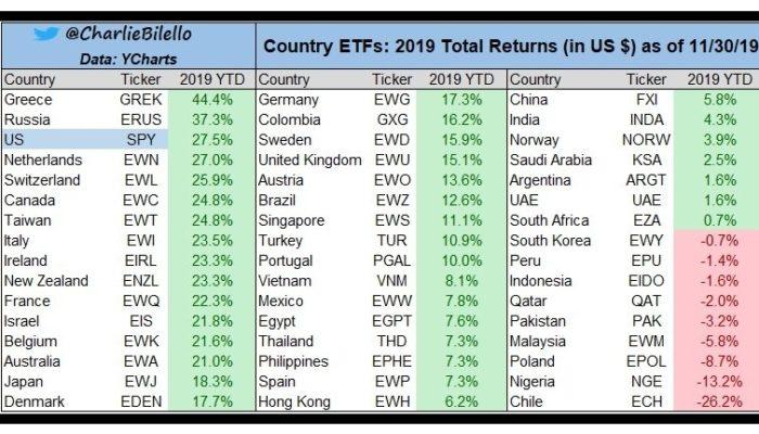 Топ стран с самым большим ростом акций в 2019 году