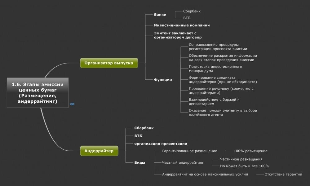 Схема этапов эмиссии ценных бумаг