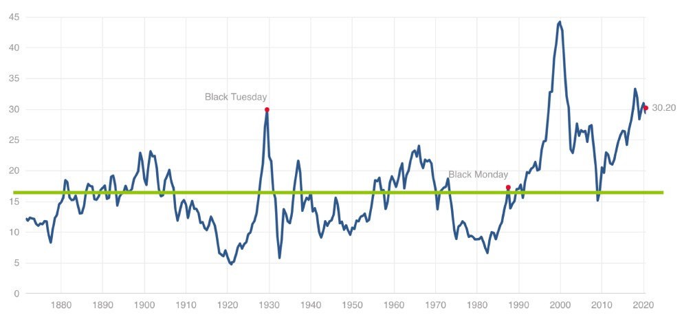 Картинка 11. SP500 Shiller PE Ratio