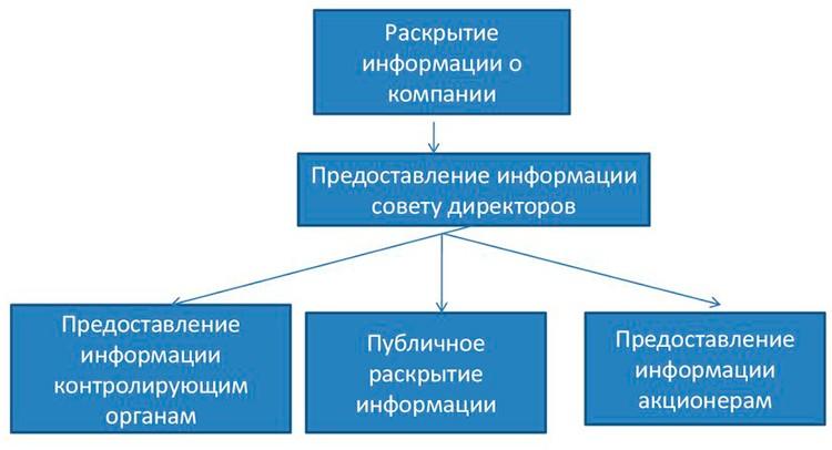 На картинке изображена схема раскрытия информации