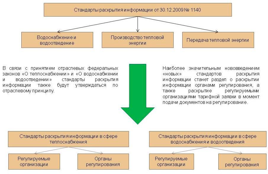 На картинке изображены стандарты раскрытия информации организациями коммунального комплекса