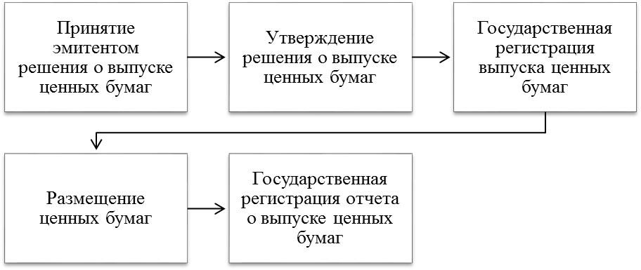 На картинке изображены основные этапы эмиссии ценных бумаг