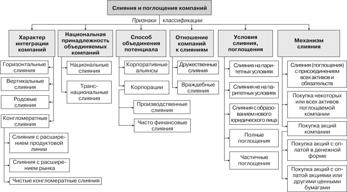 На картинке изображена классификация типов слияний и поглощений компаний