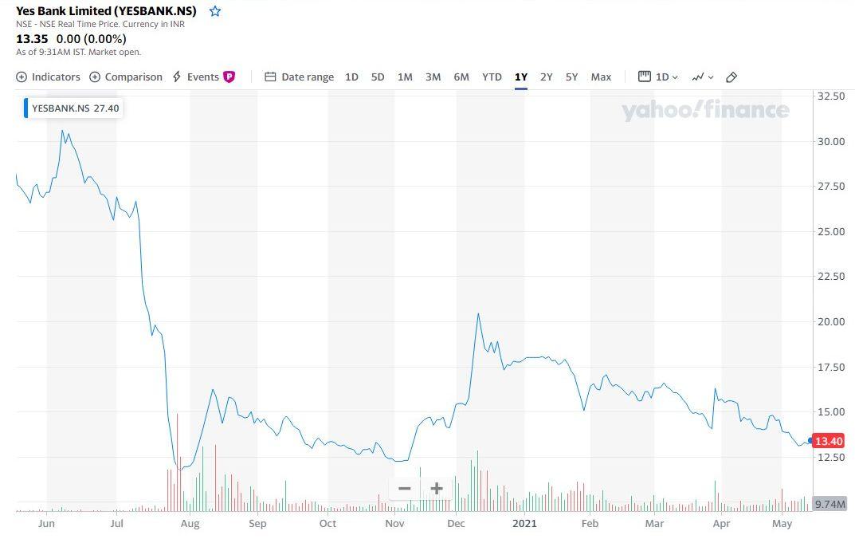 На картинке изображен график падения курса ценных бумаг компании Yes Bank