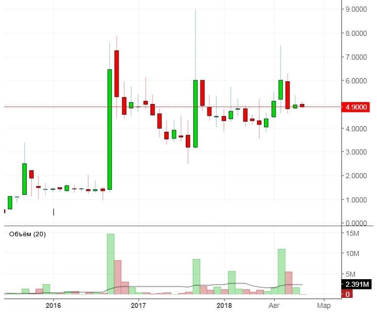На картинке изображено колебания цен на акции ПАО «Звезда»