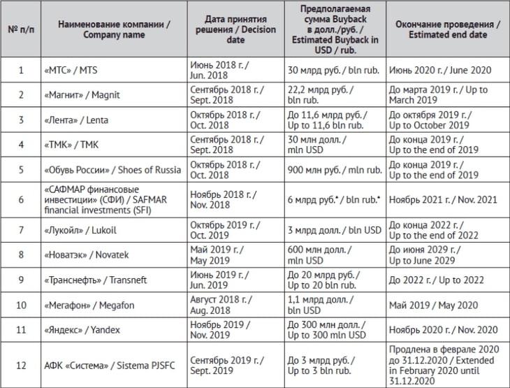 На картинке изображена таблица 2. Российские компании-эмитенты, реализовавшие процедуру обратного выкупа за период 2018 -2020 гг.